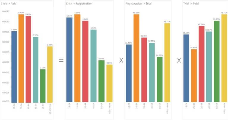 LQ Digital's Segmentation Tool